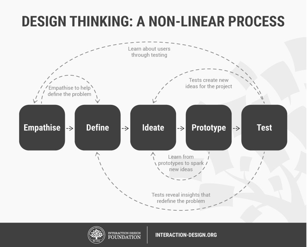 An image of the design thinking process, illustrating the non-linear nature of the process. Steps include Emphasize, Define, Ideate, Prototype, and Test.
