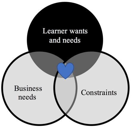 An image of a Venn diagram showing the intersection of three circles: Learner wants and needs, business needs, and constraints. There is a heart where these three intersect to show the sweet spot.